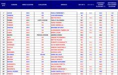CLASSIFICA-SINDACI-GOV-POLL-2015-1