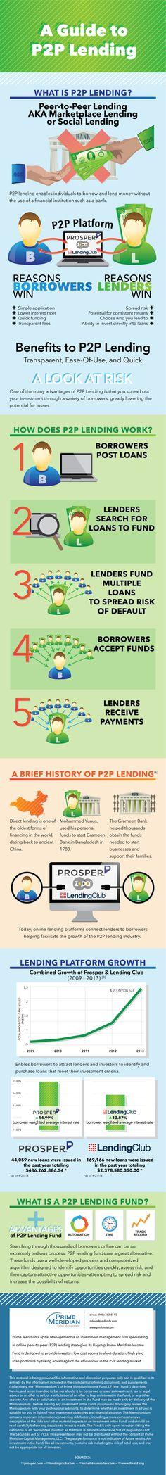 PMI Peer to peer lending infographic