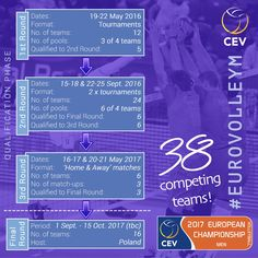 Announcing the competition format for #EuroVolleyM. (Designed and produced for Confédération Européenne de Volleyball - CEV)