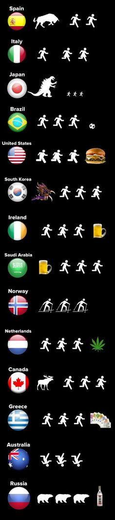 Quick guide to various countries.