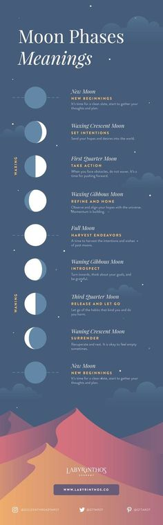 Learn how to work with Moon Phases: A Beginner's Guide