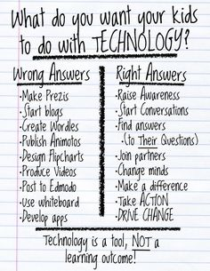 What is the Purpose of Using Technology in the Classroom? , What's the Objective of Utilizing Know-how within the Classroom? What's the Objective of Utilizing Know-how within the Classroom? What's the Objective. Technology Quotes, Teaching Technology, Technology Integration, Educational Technology, Teaching Tools, Teaching Resources, Teaching Ideas, Technology Lessons, Instructional Technology