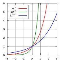 FUNCIÓN EXPONENCIAL: La función exponencial, es conocida formalmente como la función real ex, donde e es el número de Euler, aproximadamente 2.71828...; esta función tiene por dominio de definición el conjunto de los números reales, y tiene la particularidad de que su derivada es la misma función. Se denota equivalentemente como f(x)=ex o exp(x), donde e es la base de los logaritmos naturales y corresponde a la función inversa del logaritmo natural.