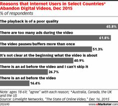 Reasons that Internet Users in Select Countries* Abandon Digital Videos, Dec 2015 (% of respondents)