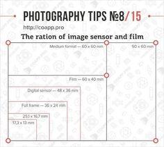 Photography Tips - Sensor Size Explained