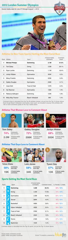 Of course....the social infographic for the Olympics as of Aug 7th...dominated by swimming and gymnastics...