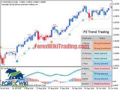 MTF MACD | Forex Wiki Trading