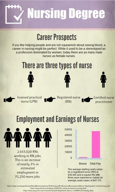 Nursing as a career prospect. handy information for those looking to serve humanity!