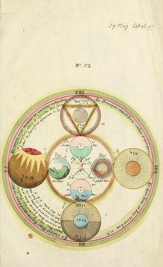 Georg von Welling. Opus mago-cabalisticum et theologicum: vom Uhrsprung und Erzeugung des Saltzes, dessen Natur und Eigenschafft, wie auch dessen Nutz und Gebrauch … (1719)