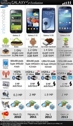 Samsung Galaxy S Evolution..