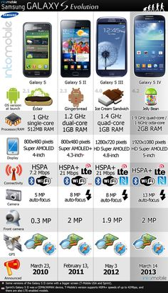Samsung Galaxy S Evolution..