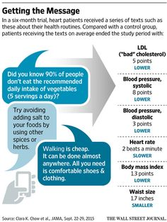 Texts from Doctors -- Patients recovering from a heart attack to maintain lower blood pressure, less body fat and lower cholesterol levels than a control group when the patients received text messages asking and giving suggestions about their health routines.