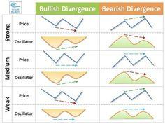 Resultado de imagen de Divergence strong media week