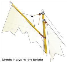 Gaff-sail-rigging-parts-nr - Gaff rig - Wikipedia | Boats | Pinterest