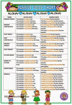 English teacher: The Passive Voice - Picture by @ISLcollective