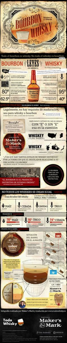Infografía: Bourbon vs whisky por Maker's Mark, traducida por TodoWhisky