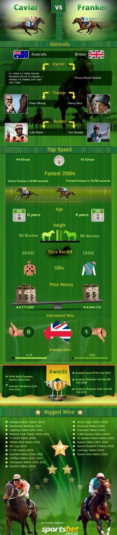 Caulfield Cup Weekend - Who would win a race between Black Caviar and Frankel?: Black Caviar...
