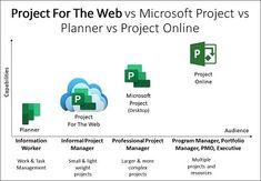 Program Management, Project Management, Microsoft Project, Work Task, Portfolio Management, Articles, Projects, Tile Projects