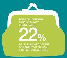 Le poste N° 1 de dépenses des Français. Le logement représente aujourd'hui le premier poste de dépenses des Français, devant l'alimentation et les transports. Selon l'Insee, un ménage sur 2 consacre aujourd'hui plus de 18,5 % de ses revenus à son habitation principale. Un locataire du parc privé sur 5 dépense plus de 40 % de ses revenus pour se loger.
