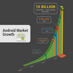10 Billion apps downloaded from the Andriod Market.