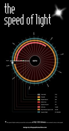 Speed of light infographic: comparing some of the fastest objects known to man with the speed of light. How fast is Usain Bolt, the Bugatti Veyron or the speed of sound compared to the speed of light?