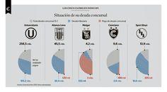 Infografía: situación de la deuda concursal de cinco clubes