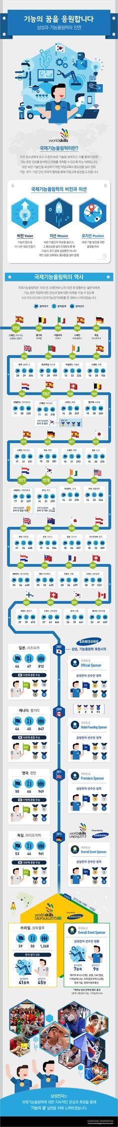 삼성과 국제기능올림픽대회의 인연에 관한 인포그래픽