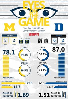 "Michigan Basketball ""Eyes on the Game"" Pregame Infographic for their matchup with Duke at Cameron Indoor"