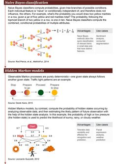 Machine learning methods (infographic)- PWC – ELSE Research by ELSE Corp Introduction To Machine Learning, Machine Learning Methods, Machine Learning Deep Learning, Machine Learning Artificial Intelligence, Artificial Intelligence Technology, Computer Programming, Computer Science, Programming Languages, Computer Technology