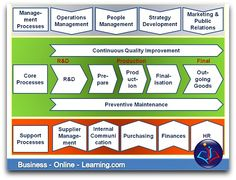 This is an overview of all the Processes in an organisation, the Core Processes, the Enabler Processes and the Support Processes. This gives clarity about the interaction of all the processes within the company. For More on these inter-relating processes, check out our website.
