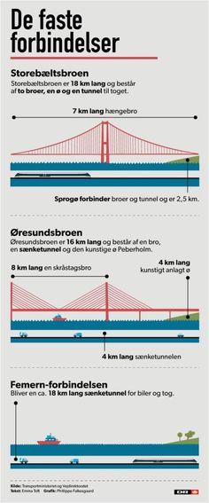 De faste forbindelser til Danmark #storebælt #øresundsforbindelsen #femern #storebæltsbroen #øresundsbroen #femern_forbindelsen