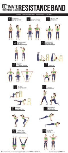 Ultimate Resistance Band Workout Guide Info graphic: The ultimate resistance band workout guide, by URBNFit.Info graphic: The ultimate resistance band workout guide, by URBNFit. Fitness Workouts, Fitness Motivation, At Home Workouts, Fitness Goals, Fitness Routines, Ab Workouts, Body Fitness, Health Fitness, Physical Fitness