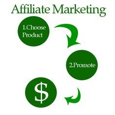 Work From Home - Affiliate Marketing