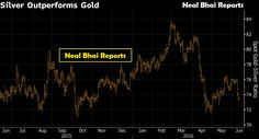 Silver Outperform Gold Again as Trader Demand
