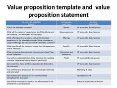 Building A Mission StatementValue Proposition For Your Brand