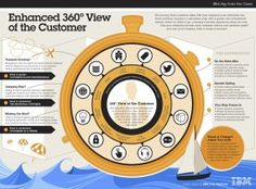 360 View of the Customer – A Big Data Use Case - SogetiLabs Experience Map, Customer Experience, Big Data, Customer Journey Mapping, Know Your Customer, Customer Relationship Management, Business Intelligence, Use Case, Data Analytics