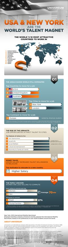 The world's top 10 most attractive countries to work in