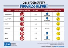 The 2014 Food Safety Progress Report shows some gains, some challenges, and some stalled progress in reducing infections from nine germs.  http://go.usa.gov/3kfxG #FoodSafety