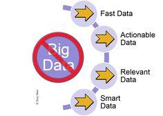 Big Data is Really Dead | SmartData Collective #bigdata