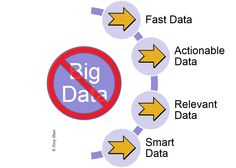 Big Data is Really Dead | SmartData Collective