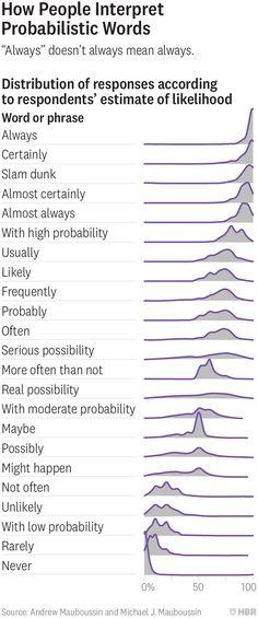 How people interpret probability through words Sign Language Basics, Sign Language Phrases, Learn Asl Online, Survey Design, British Sign Language, Opinion Poll, Survey Questions, Petri Dish