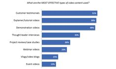Survey: Marketers See Growth in the Effectiveness of Video Content