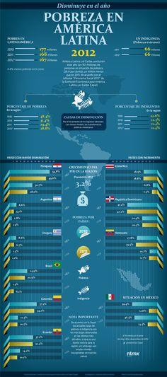 Pobreza en América Latina 2012 #infografia #infographic