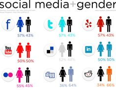 what social network is your target demographic using? bit.ly/AiIAJA
