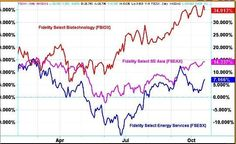 The Past Week Stock Market Results – October 22, 2012
