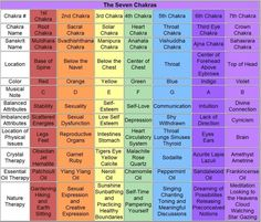 chakra 101 - Bring your mind and body into balance with the chakra philosophy. Use this handy guide to know and balance each of your chakras.