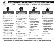 Guide to effectively reading Cautious C style people (verbal tones, speech patterns, body language and more) using DISC personality traits Disc Personality Test, Personality Profile, Personality Quizzes, Life Coaching Tools, Sales Coaching, Business Coaching, Business Analyst, Disc Assessment, Work Goals