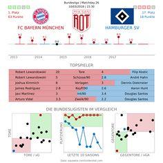 Wenn der Hamburger SV in München zu Gast ist, fallen viele Tore für den FC Bayern. So will es das jüngere, noch ungeschriebene Gesetz. Der Bundesligadino ist so nah dran am Abstieg wie vielleicht noch nie. Demgegenüber stehen die Bayern, die in der Liga nichts einfach so herschenken. Die Vorschau. Ausgerechnet Heribert Bruchhagen, der schon …