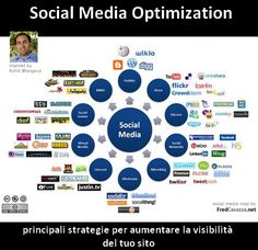 social-media-optimization-by-fredcavazzadotnet-445o.jpg