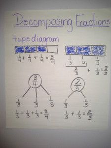4th grade students had to learn how to multiply fractions by a whole ...